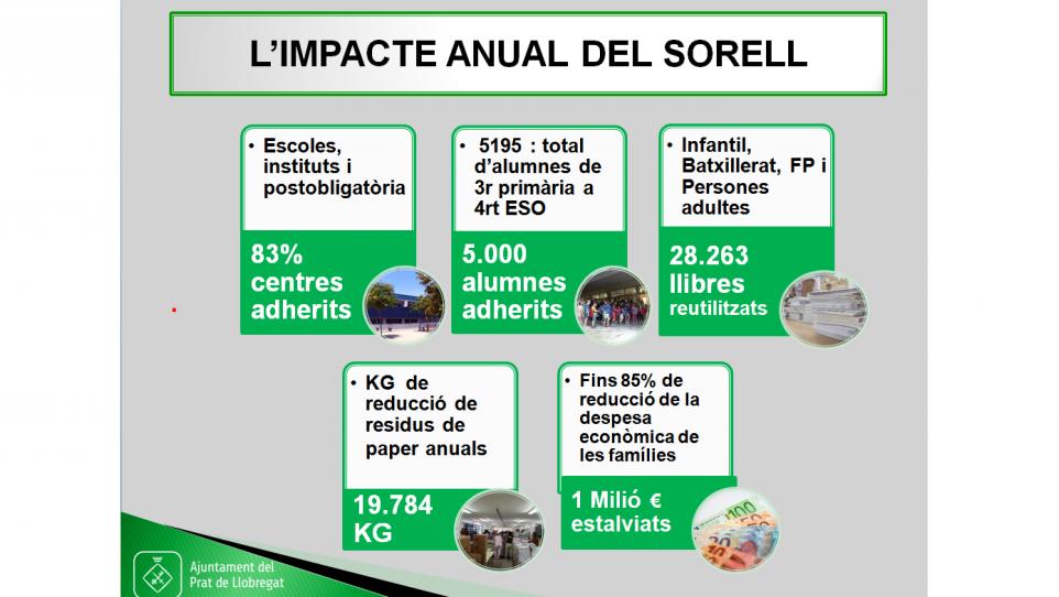 Projecte Sorell