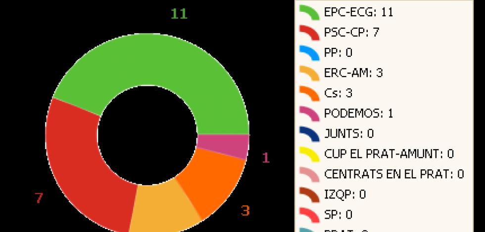 Resultats eleccions municipals 2019
